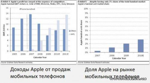 iPad сможет повторить успех iPhone